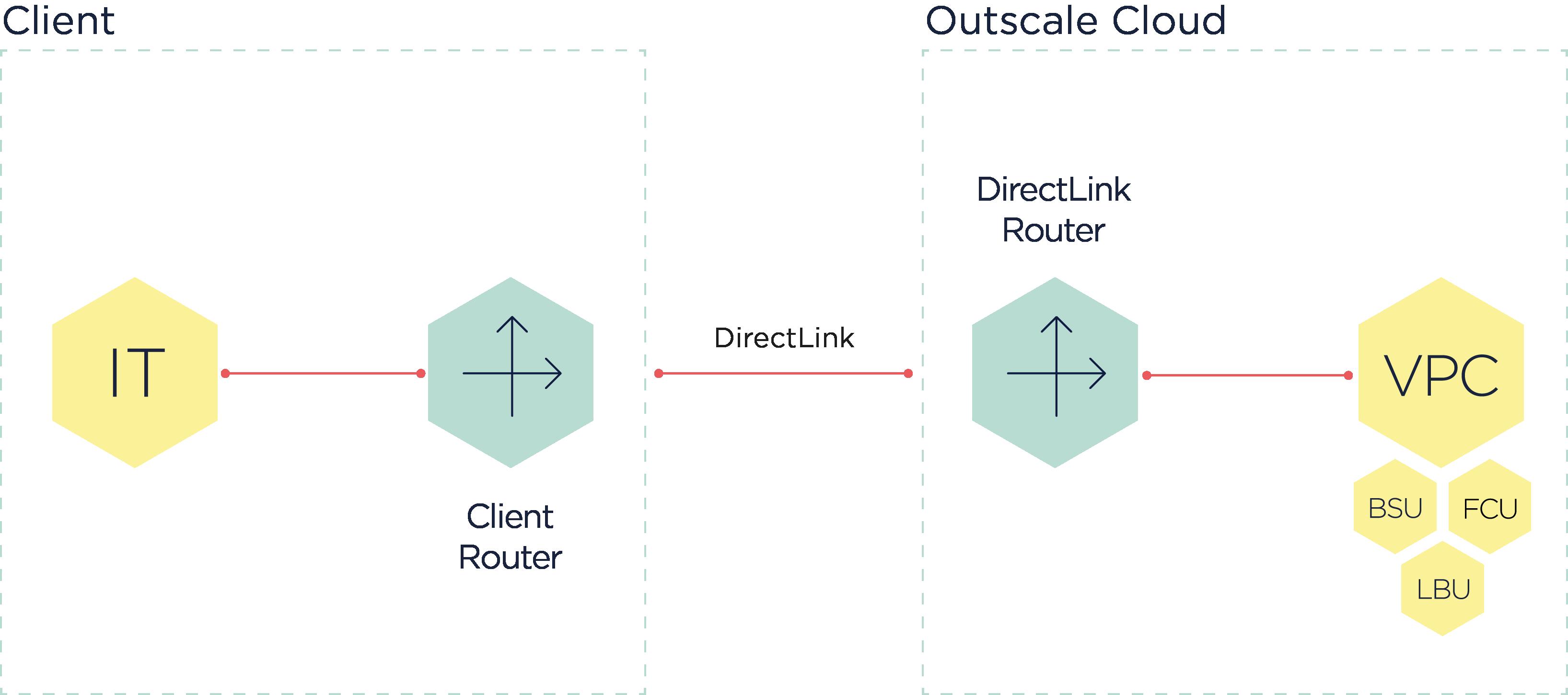 schemadirectlink-en-1